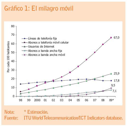 En los países emergentes, la penetración de la telefonía móvil era de 57% a finales de 2009, 10% menos que el promedio mundial.